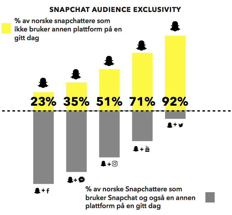 Graf som viser utviklingen hos snapchat sammenlignet med andre sosiale medier