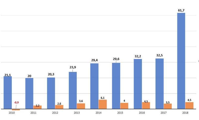 Omsetning og resultat 2010-2018