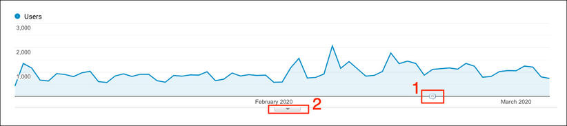 Slik ser du merknader i Google Analytics