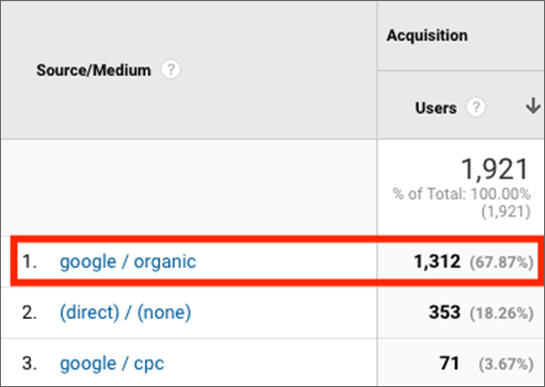 Med verktøy som Google Analytics, ser man trafikken som kommer fra søkemotorene