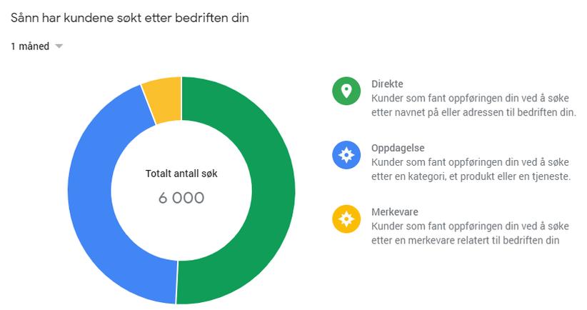 Illustrasjon av hvordan kundene har søkt etter din bedrift