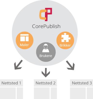 Core Publish - Flere nettsteder