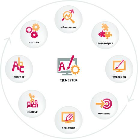 Tjenestehjul websider; rådgivning, forprosjekt, webdesign, utvikling, opplæring, innhold, support, hosting