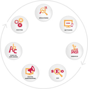 Tjenestehjul, Rådgivning, Nettsider, Innhold, SEO, SEM, Kurs, Hosting